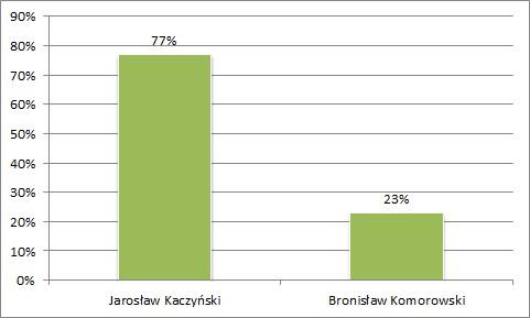 wybory_prez_II_2010